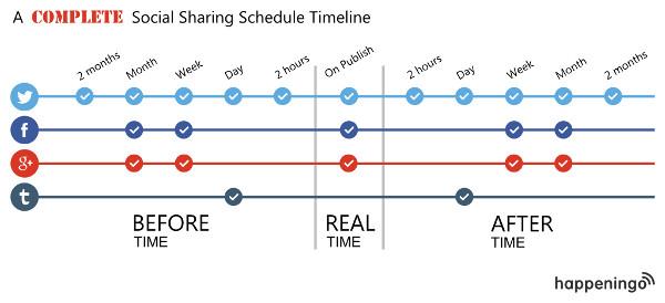Super-duper graf koji je napravio happeningo.