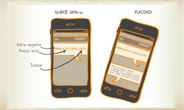 Mehanizam je isti kao kod svih SMS usluga - pošalji poruku s ključnom riječi na poseban broj.