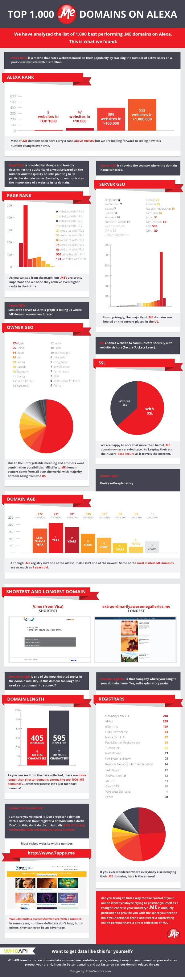 domain me infografika