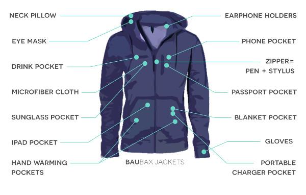Baubax je odlična jakna za putovanja s mnoštvom skrivenih funkcija, a na Kickstarteru je prikupila gotovo deset milijuna dolara