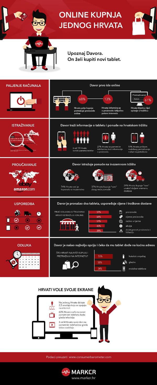 Infografika-online-kupovina-marker