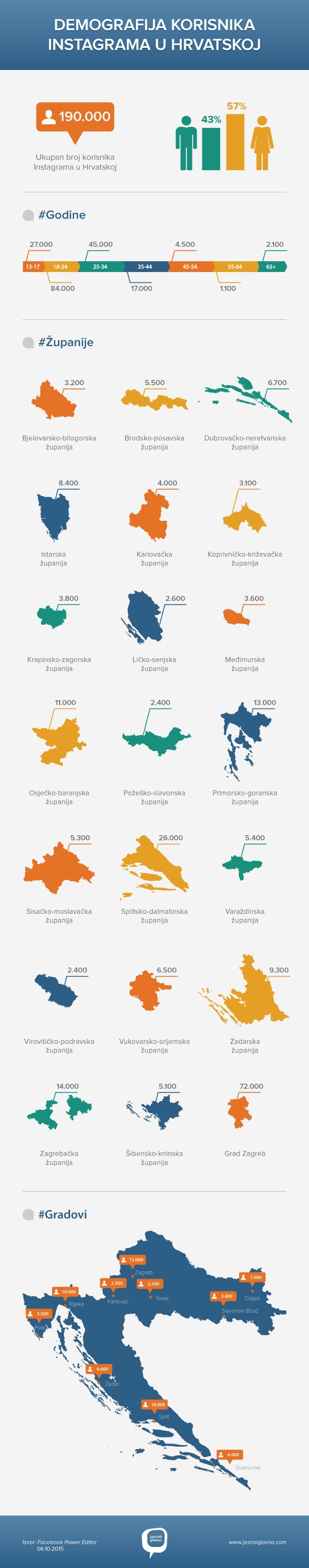 Broj korisnika Instagrama Hrvatska