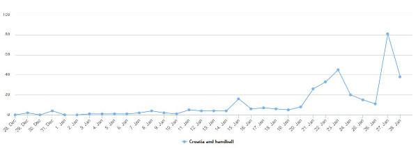croatia + handball