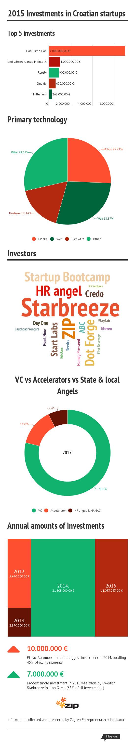 investicije startupi 2015