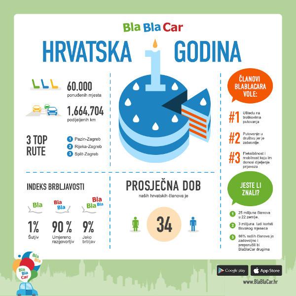 BlaBlaCar_Godisnjica_Infografika