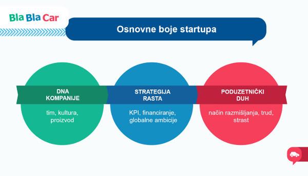 osnovne boje startupa