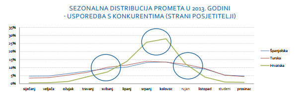 Analiza-sezonalnosti-turistickog-prometa