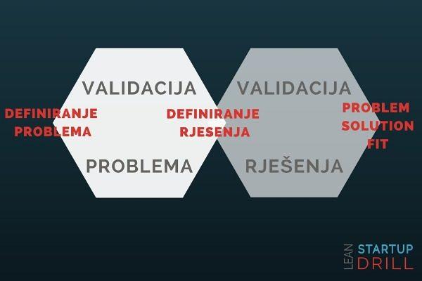 definiranje_problema_validacija