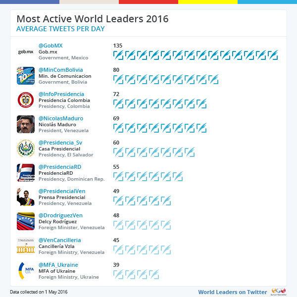 Hrvatska je vlada prošle godine bila najaktivnija u Europi,