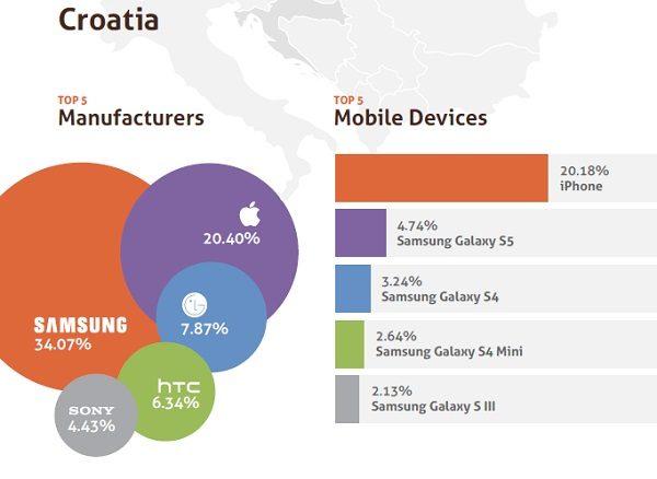 20% Hrvata koristi iphone, a ostali uređaji na top 5 listi pripadaju Samsungu koji je najzastupljeniji proizvođač. Osim Samsunga, volimo Apple, LG, HTC i Sony. (screenshot: ClickAttack Q1 206)