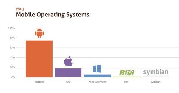 Oko 75% Hrvata koristi android, nešto manje od 20% iOS, a ostali najzastupljeniji operativni sustavi su Windows phone, Rim i Symbian.