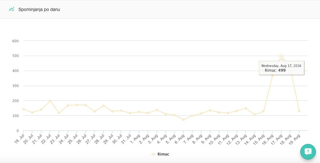 Jasno povećanje nakon objave videa (Mediatoolkit)