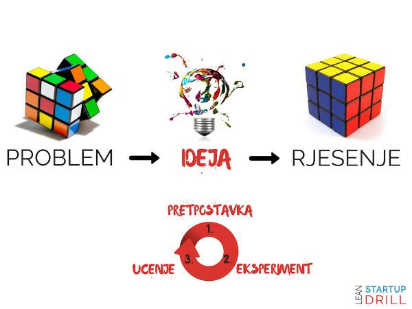 Ideja_problem_rješenje