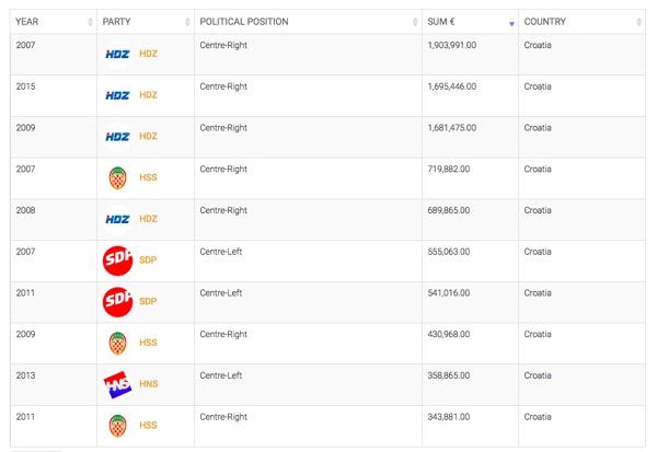 Kako se financiraju stranke? (slike: Political Data)