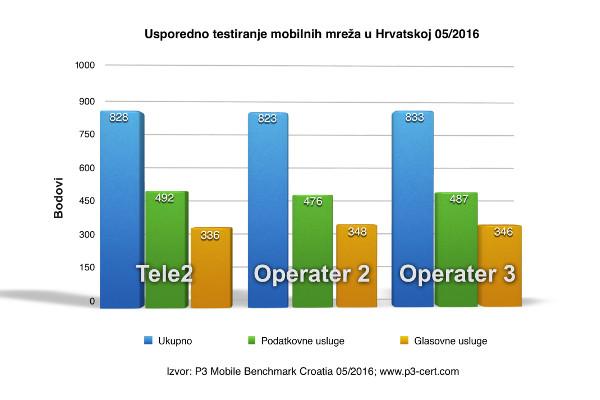 tele2 p3