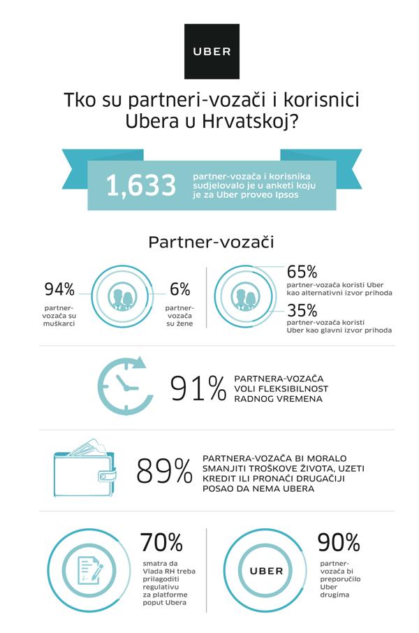 Uber Infografika