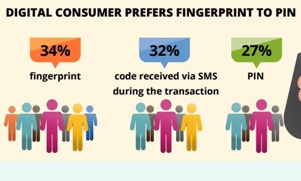 Korisnici potvrđuju da više preferiraju otisak prsta ili selfie autentifikaciju spram lozinki.