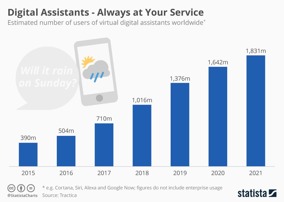 Rast digitalnih asistenata