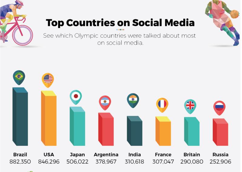 Praćenje Olimpijskih igara računa se u objavama na društvenim mrežama
