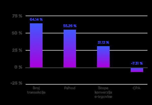 Rezultati u periodu 1. siječnja 2016. do 30. lipnja 2016. u odnosu na 3. srpnja 2015. do 31. prosinca 2015. (samo Google Search).
