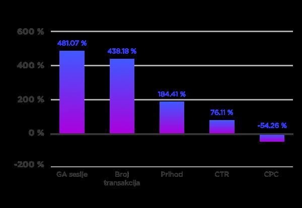 Rezultati u periodu 1. travnja 2015. do 30. lipnja 2016. u odnosu na 30. prosinca 2013. do 31. ožujka 2015.