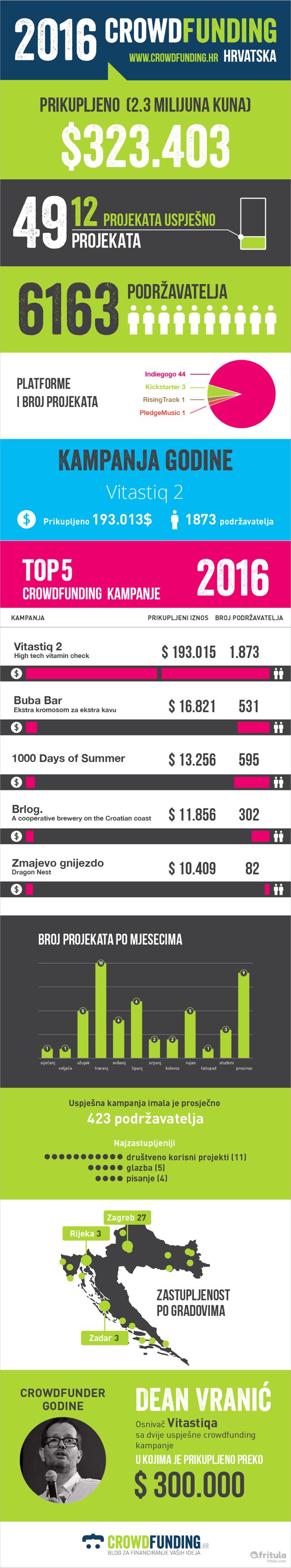 crowdfunding_infografika_2016
