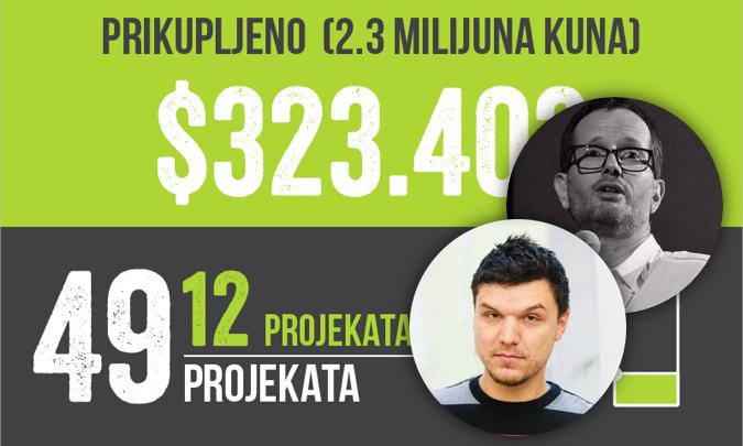 crowdfunding-hrvatska-2016