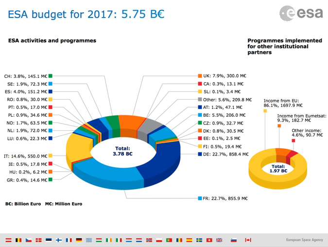 Proračun Europske svemirske agencije za 2017. godinu prema doprinosu država.