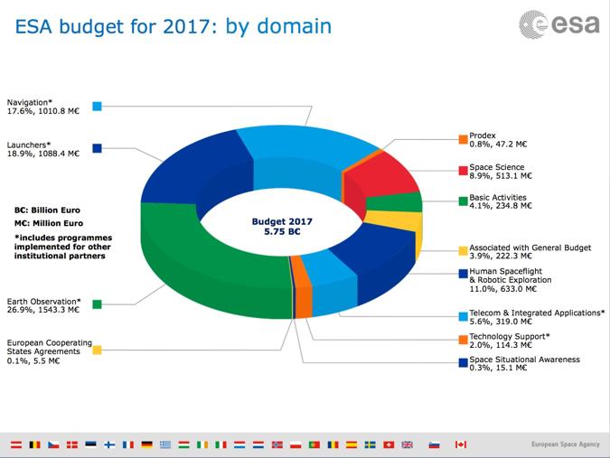 Proračun Europske svemirske agencije za 2017. godinu prema aktivnostima i programima.