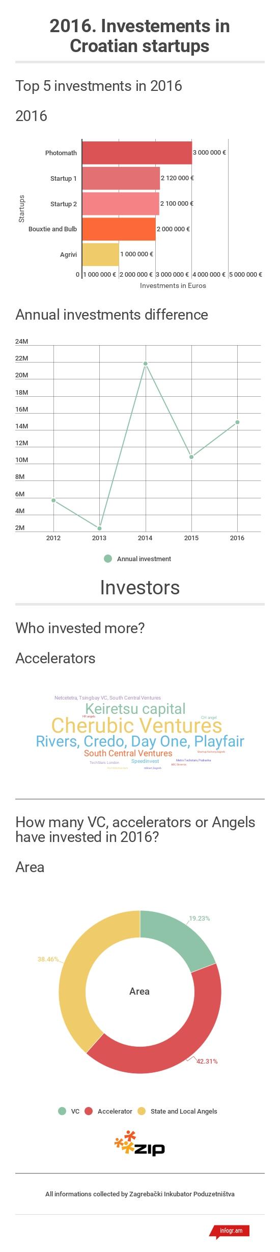 investicije_u_2016_godini