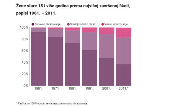 U pola stoljeća zabilježene su velike promjene u području obrazovanja žena.