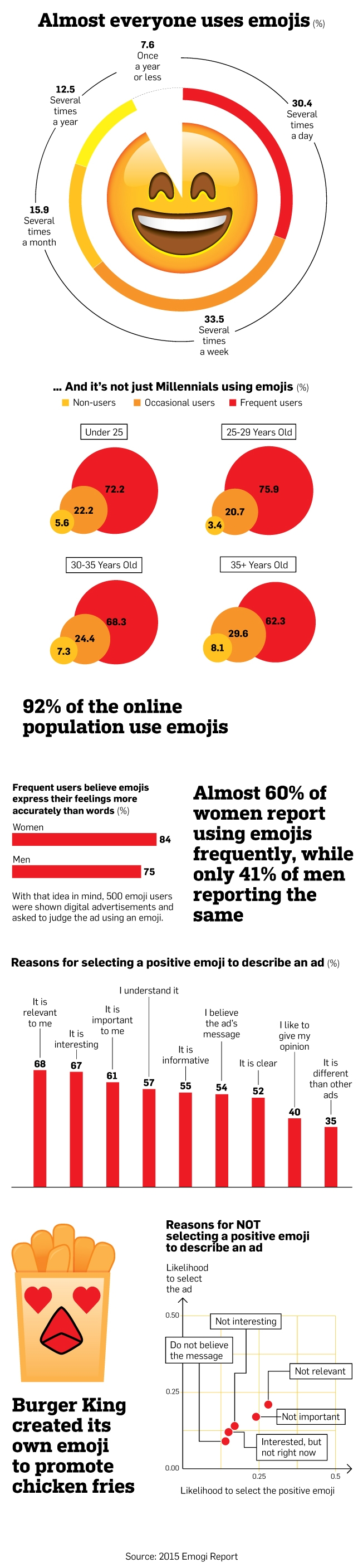 Emoji istraživanje
