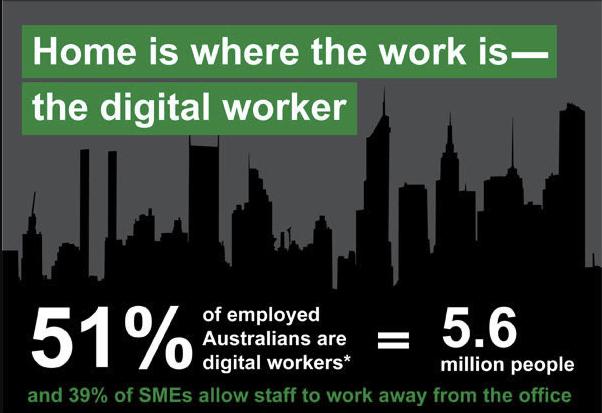 """Više od polovice radnika u Australiji se smatra """"digitalnim radnicima"""", a rade iz ureda - i od doma!"""