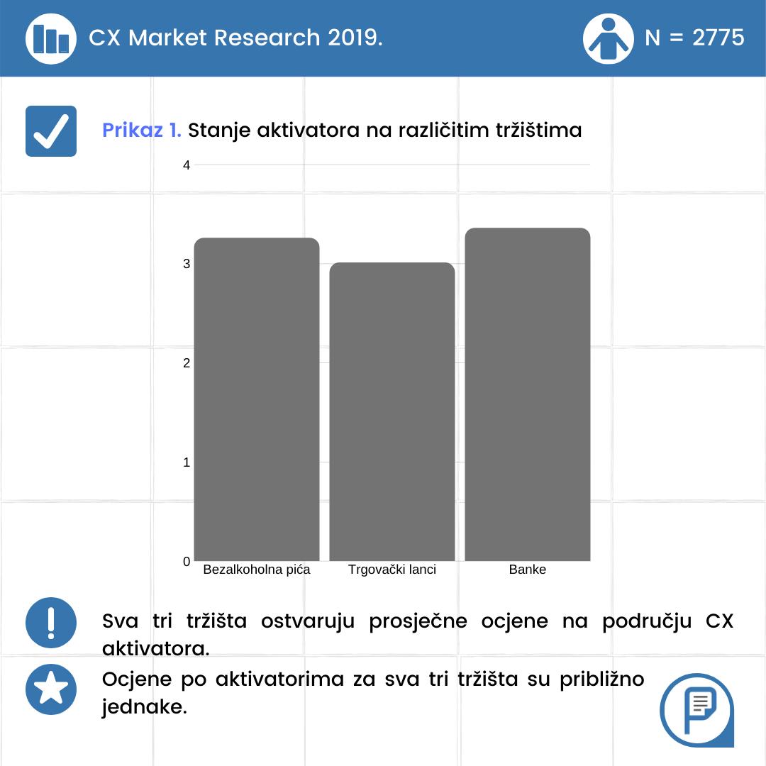 Veliko CX istraživanje: Za korisničko iskustvo banke, retail i bezalkoholna pića u Hrvatskoj zaslužile tek ocjenu – 3!